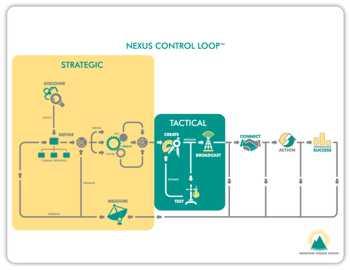 Nexus Control Loop