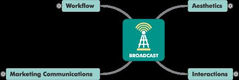 Mountain Stream Group Nexus Control Loop - Broadcast Phase