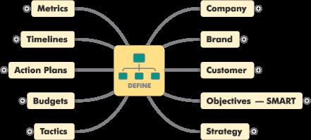Mountain Stream Group Nexus Control Loop - Define Phase