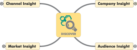 Mountain Stream Group Nexus Control Loop - Discovery Phase