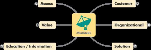 Mountain Stream Group Nexus Control Loop - Measure Phase