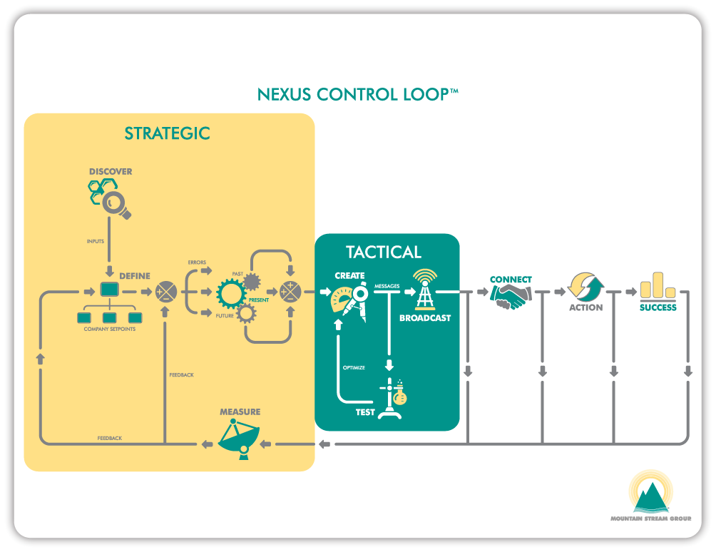 Mountain Stream Group Nexus Control Loop