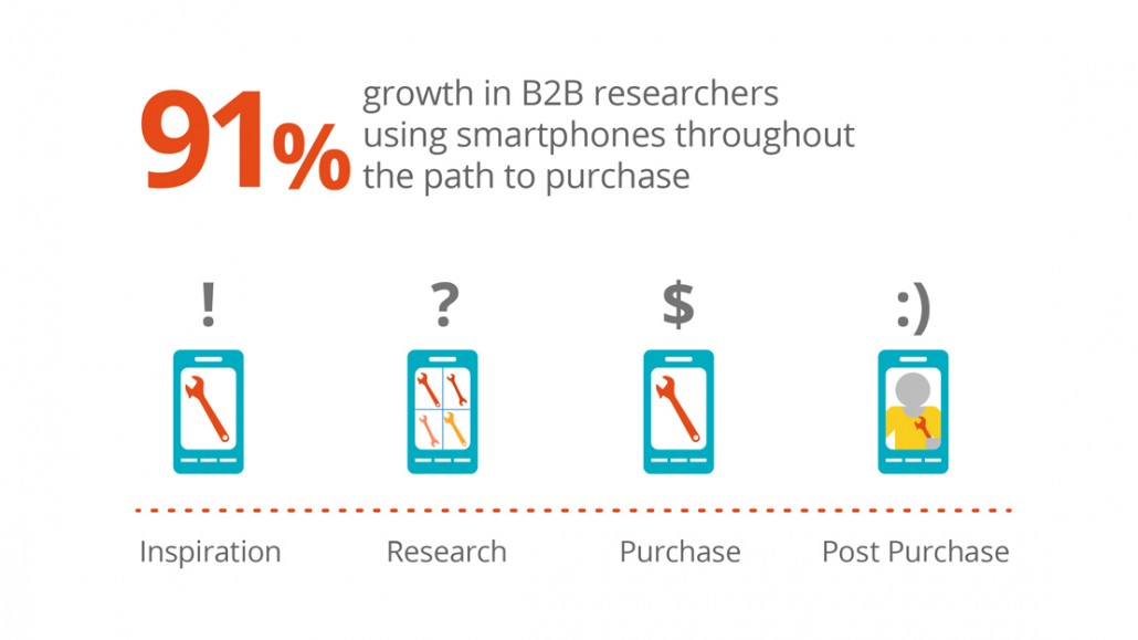 Smartphone usage in B2B buying cycle