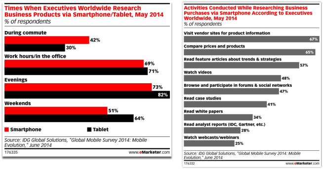 emarketer-mobile-use