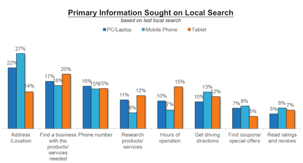 primary-information-sought-b2c-local-search